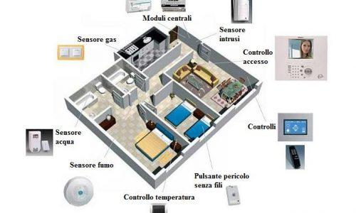 La casa domotica: il futuro